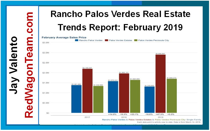 Rancho Palos Verdes Housing Market February 2019